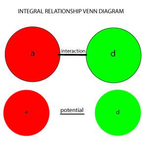 INTEGRAL VENN DIAGRAM